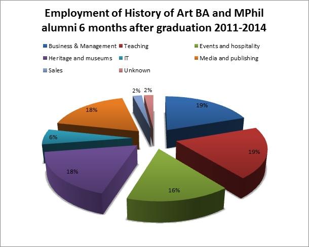 Alumni pie chart